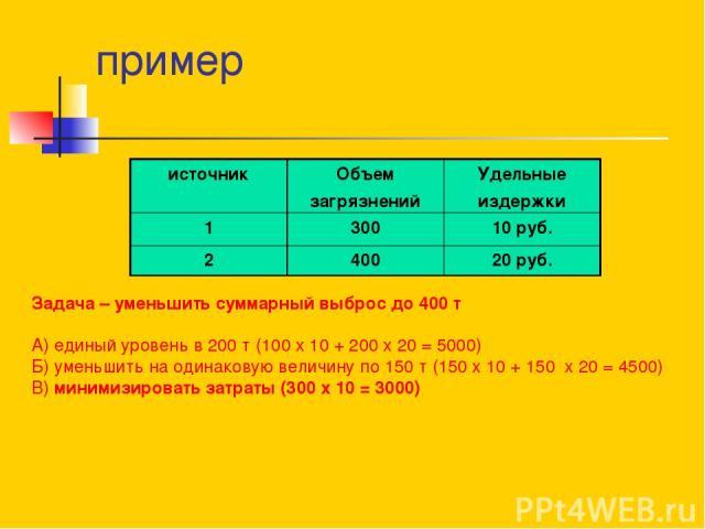 пример Задача – уменьшить суммарный выброс до 400 т А) единый уровень в 200 т (100 х 10 + 200 х 20 = 5000) Б) уменьшить на одинаковую величину по 150 т (150 х 10 + 150 х 20 = 4500) В) минимизировать затраты (300 х 10 = 3000) источник Объем загрязнен…