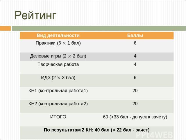 Рейтинг Вид деятельности Баллы Практики (6 1 бал) 6 Деловые игры (2 2 бал) 4 Творческая работа 4 ИДЗ (2 3 бал) 6 КН1 (контрольная работа1) 20 КН2 (контрольная работа2) 20 ИТОГО 60 (>33 бал - допуск к зачету) По результатам 2 КН: 40 бал (> 22 бал - зачет)