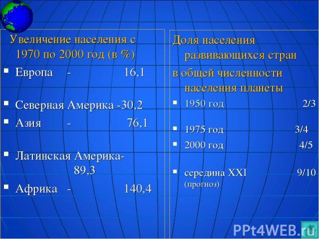 Увеличение населения с 1970 по 2000 год (в %) Европа - 16,1 Северная Америка -30,2 Азия - 76,1 Латинская Америка- 89,3 Африка - 140,4 Доля населения развивающихся стран в общей численности населения планеты 1950 год 2/3 1975 год 3/4 2000 год 4/5 сер…