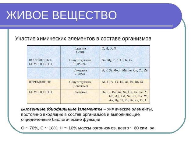 ЖИВОЕ ВЕЩЕСТВО Участие химических элементов в составе организмов Биогенные (биофильные )элементы – химические элементы, постоянно входящие в состав организмов и выполняющие определенные биологические функции О ~ 70%, С ~ 18%, Н ~ 10% массы организмо…