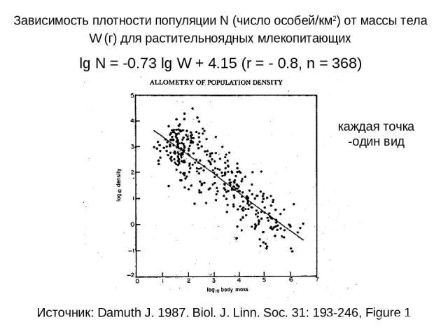 Зависимость плотности популяции N (число особей/км2) от массы тела W (г) для растительноядных млекопитающих lg N = -0.73 lg W + 4.15 (r = - 0.8, n = 368) Источник: Damuth J. 1987. Biol. J. Linn. Soc. 31: 193-246, Figure 1 каждая точка -один вид
