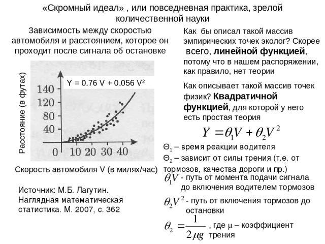 «Скромный идеал» , или повседневная практика, зрелой количественной науки Источник: М.Б. Лагутин. Наглядная математическая статистика. М. 2007, с. 362 Скорость автомобиля V (в милях/час) Расстояние (в футах) Зависимость между скоростью автомобиля и …