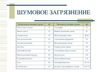 ШУМОВОЕ ЗАГРЯЗНЕНИЕ Непроизводственные шумы дБ Производственные шумы дБ Шепот, ш
