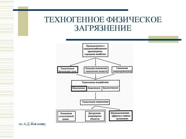 ТЕХНОГЕННОЕ ФИЗИЧЕСКОЕ ЗАГРЯЗНЕНИЕ по А.Д.Жигалину