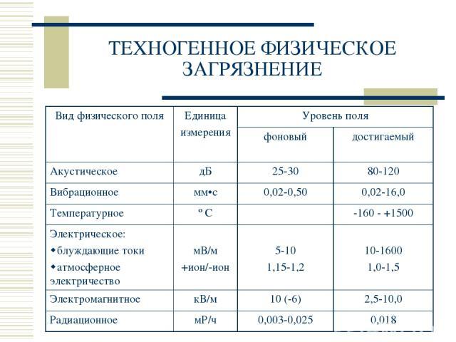 ТЕХНОГЕННОЕ ФИЗИЧЕСКОЕ ЗАГРЯЗНЕНИЕ Вид физического поля Единица измерения Уровень поля фоновый достигаемый Акустическое дБ 25-30 80-120 Вибрационное мм•с 0,02-0,50 0,02-16,0 Температурное º С -160 - +1500 Электрическое: блуждающие токи атмосферное э…