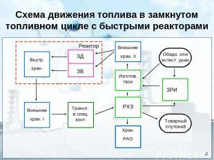 Схема движения топлива в замкнутом топливном цикле с быстрыми реакторами Реактор