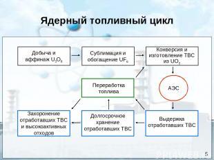 Ядерный топливный цикл Сублимация и обогащение UF6 Добыча и аффинаж U3O8 Конверс