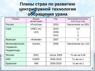 Планы стран по развитию центрифужной технологии оборащения урана 8 8