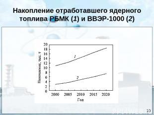 Накопление отработавшего ядерного топлива РБМК (1) и ВВЭР-1000 (2) 10