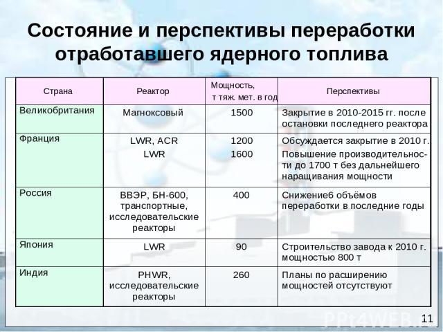 Состояние и перспективы переработки отработавшего ядерного топлива 11