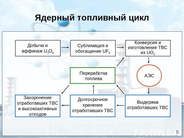 Ядерный топливный цикл Сублимация и обогащение UF6 Добыча и аффинаж U3O8 Конверсия и изготовление ТВС из UO2 Переработка топлива Захоронение отработавших ТВС и высокоактивных отходов Долгосрочное хранение отработавших ТВС Выдержка отработавших ТВС АЭС 5