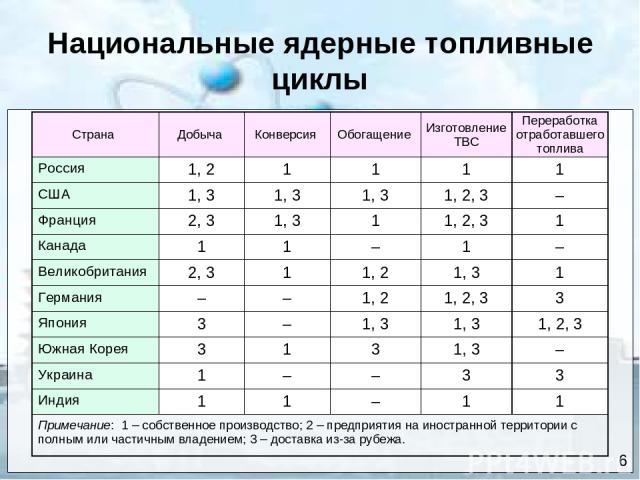 Национальные ядерные топливные циклы 6