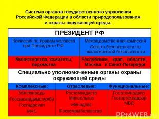 Система органов государственного управления Российской Федерации в области приро
