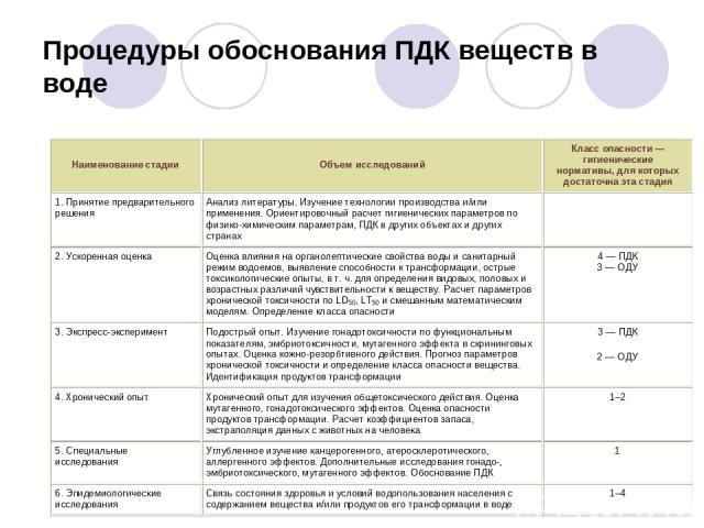 Процедуры обоснования ПДК веществ в воде