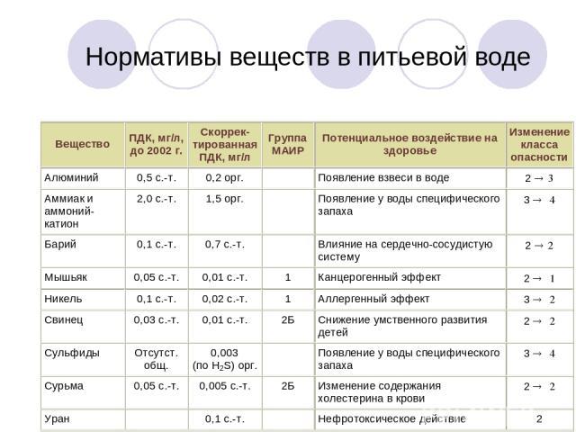 Нормативы веществ в питьевой воде