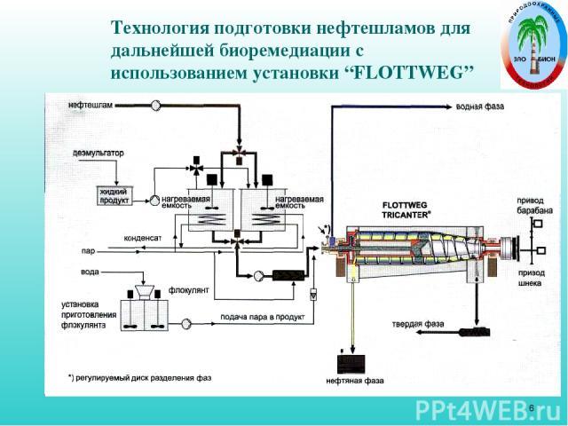 """* Технология подготовки нефтешламов для дальнейшей биоремедиации с использованием установки """"FLOTTWEG"""""""