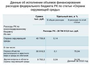 Данные за 2010 год Расходы РК – 28 794 613,6 тыс. руб. Данные об исполнении объе
