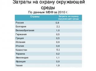 Затраты на охрану окружающей среды По данным МВФ за 2010 г. (в процентах к ВВП)