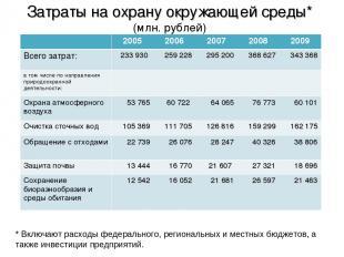 Затраты на охрану окружающей среды* (млн. рублей) * Включают расходы федеральног