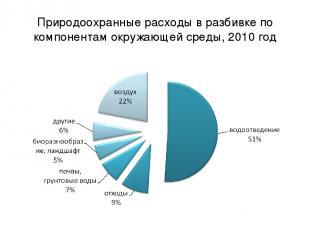 Природоохранные расходы в разбивке по компонентам окружающей среды, 2010 год