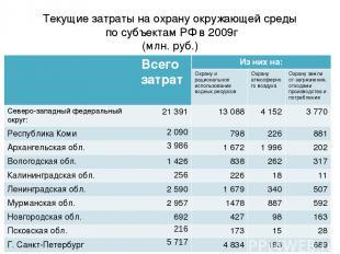 Текущие затраты на охрану окружающей среды по субъектам РФ в 2009г (млн. руб.) 2