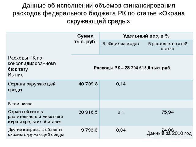 Данные за 2010 год Расходы РК – 28 794 613,6 тыс. руб. Данные об исполнении объемов финансирования расходов федерального бюджета РК по статье «Охрана окружающей среды» Сумма тыс. руб. Удельный вес, в % В общих расходах В расходах по этой статье Расх…