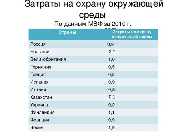 Затраты на охрану окружающей среды По данным МВФ за 2010 г. (в процентах к ВВП) 2,1 0,9 0,1 Страны Затраты на охрану окружающей среды Россия Болгария Великобритания 1,0 Германия 0,5 Греция 0,5 Испания 0,9 Италия 0,8 Казахстан Украина 0,2 Финляндия 1…