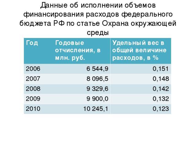 Данные об исполнении объемов финансирования расходов федерального бюджета РФ по статье Охрана окружающей среды Год Годовые отчисления, в млн. руб. Удельный вес в общей величине расходов, в % 2006 6 544,9 0,151 2007 8 096,5 0,148 2008 9 329,6 0,142 2…
