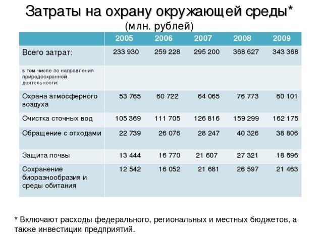 Затраты на охрану окружающей среды* (млн. рублей) * Включают расходы федерального, региональных и местных бюджетов, а также инвестиции предприятий. 2005 2006 2007 2008 2009 Всего затрат: 233 930 259 228 295 200 368 627 343 368 в том числе по направл…