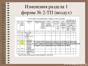 Изменения раздела 1 формы № 2-ТП (воздух) По строке 106 отражаются данные по выб