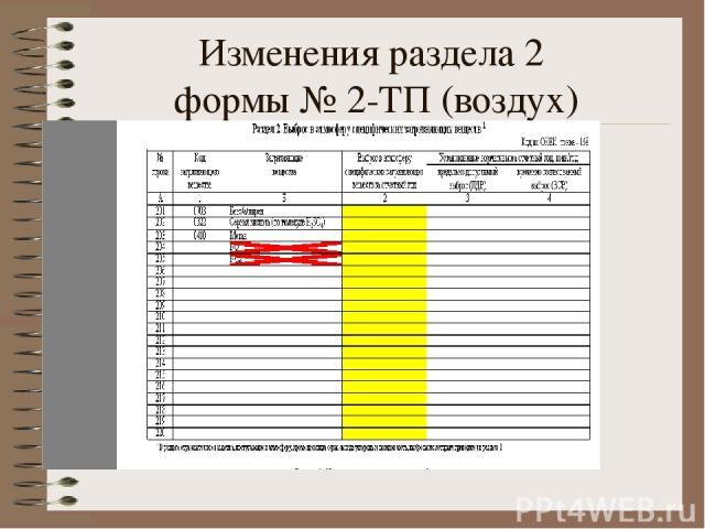 Изменения раздела 2 формы № 2-ТП (воздух)