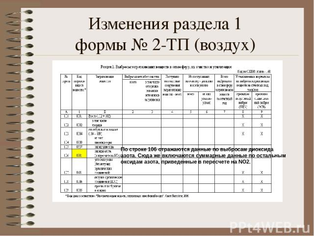Изменения раздела 1 формы № 2-ТП (воздух) По строке 106 отражаются данные по выбросам диоксида азота. Сюда же включаются суммарные данные по остальным оксидам азота, приведенные в пересчете на NO2.