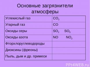 Основные загрязнители атмосферы Углекислый газ CO2 Угарный газ CO Оксиды серы SO