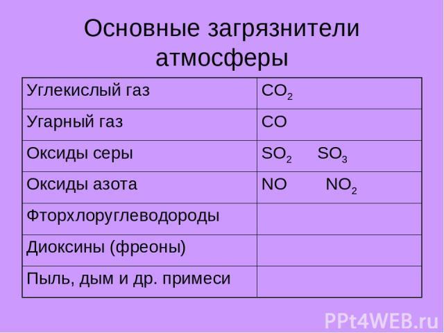 Основные загрязнители атмосферы Углекислый газ CO2 Угарный газ CO Оксиды серы SO2 SO3 Оксиды азота NO NO2 Фторхлоруглеводороды Диоксины (фреоны) Пыль, дым и др. примеси