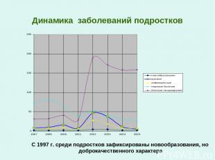 Динамика заболеваний подростков С 1997 г. среди подростков зафиксированы новообр