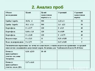 2. Анализ проб