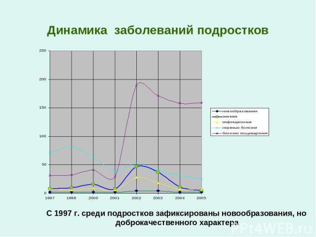 Динамика заболеваний подростков С 1997 г. среди подростков зафиксированы новообразования, но доброкачественного характера