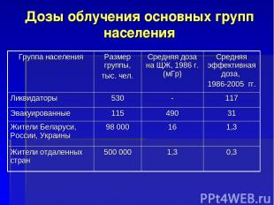 Дозы облучения основных групп населения Группа населения Размер группы, тыс. чел