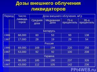 Дозы внешнего облучения ликвидаторов Период Число ликвида-торов Доза внешнего об