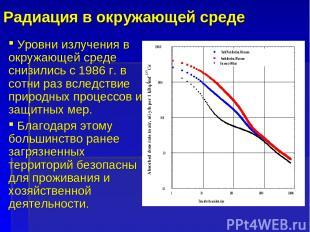 Радиация в окружающей среде Уровни излучения в окружающей среде снизились с 1986