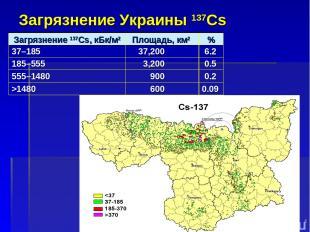 Загрязнение Украины 137Cs * Загрязнение 137Cs, кБк/м2 Площадь, км2 % 37–185 37,2