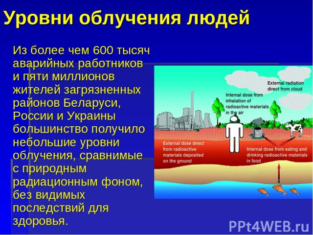 Уровни облучения людей Из более чем 600 тысяч аварийных работников и пяти миллионов жителей загрязненных районов Беларуси, России и Украины большинство получило небольшие уровни облучения, сравнимые с природным радиационным фоном, без видимых послед…