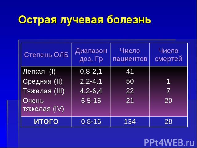Острая лучевая болезнь Степень ОЛБ Диапазон доз, Гр Число пациентов Число смертей Легкая (I) Средняя (II) Тяжелая (III) Очень тяжелая (IV) 0,8-2,1 2,2-4,1 4,2-6,4 6,5-16 41 50 22 21 1 7 20 ИТОГО 0,8-16 134 28