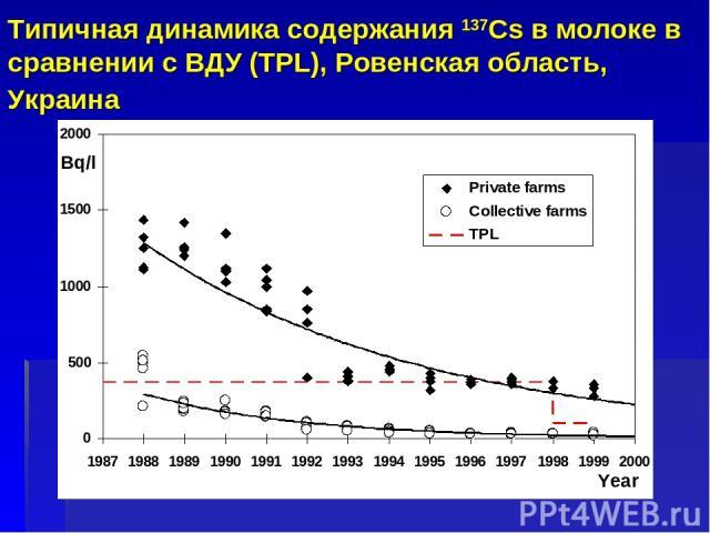Типичная динамика содержания 137Cs в молоке в сравнении с ВДУ (TPL), Ровенская область, Украина