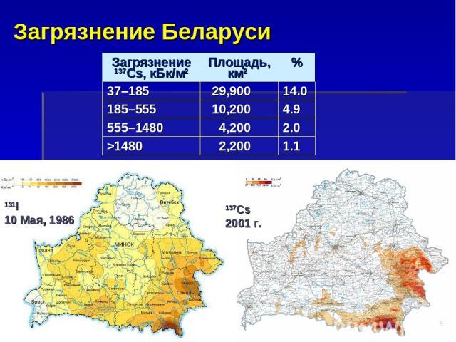 Загрязнение Беларуси * 137Cs 2001 г. 131I 10 Maя, 1986 Загрязнение 137Cs, кБк/м2 Площадь, км2 % 37–185 29,900 14.0 185–555 10,200 4.9 555–1480 4,200 2.0 >1480 2,200 1.1