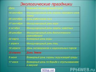 Экологические праздники 900igr.net Дата Название международного дня 16 сентября