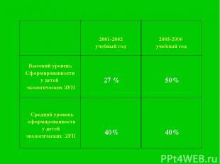 2001-2002 учебный год 2005-2006 учебный год Высокий уровень Сформированности у д