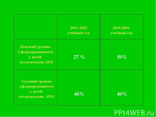 2001-2002 учебный год 2005-2006 учебный год Высокий уровень Сформированности у детей экологических ЗУН 27 % 50% Средний уровень сформированности у детей экологических ЗУН 40% 40%