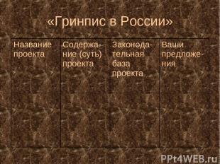 «Гринпис в России» Название проекта Содержа-ние (суть) проекта Законода-тельная