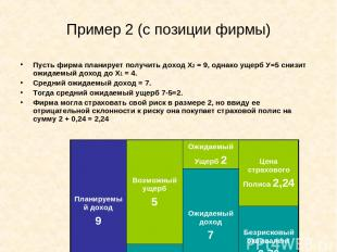 Пример 2 (с позиции фирмы) Пусть фирма планирует получить доход Х2 = 9, однако у